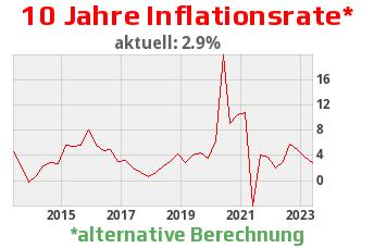 wirkliche Inflationsrate