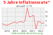 alternative Inflationrate