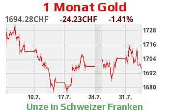 Goldkurs CHF