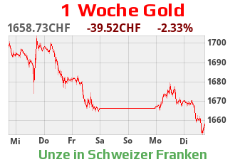 Gold CHF