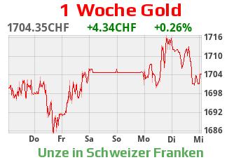 Gold CHF
