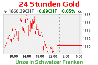Gold CHF 24 Stunden