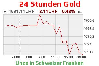 Gold CHF 24 Stunden