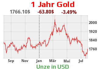 1 Jahr Goldchart in Dollar