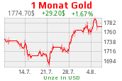 Goldchart 1 Monat USD