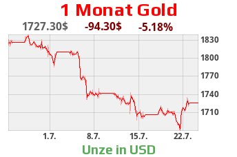 Goldpreis in US-Dollar - Monatschart