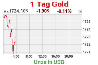 Goldpreis Goldkurs Goldchart 1 Tag US-Dollar