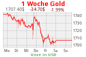 Goldpreis-Chart New York Mercantile Exchange