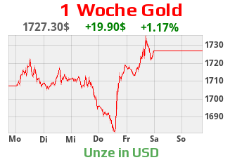 Goldpreis in US-Dollar - Wochenchart