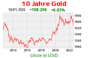 Goldpreis in US-Dollar - 10-Jahreschart
