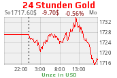 Goldchart 24 Uhr USD