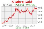 Goldchart 5 Jahre USD