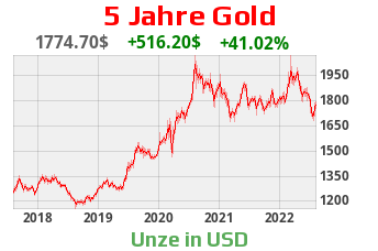 5 Jahre Goldchart in Dollar