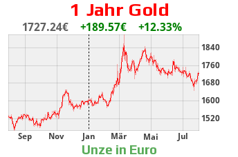 1 Jahr Goldchart in Euro