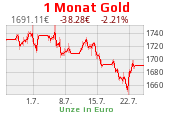 Goldchart 1 Monat EUR