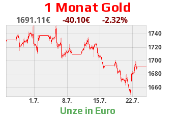 1 Monats Gold-Chart in EURO