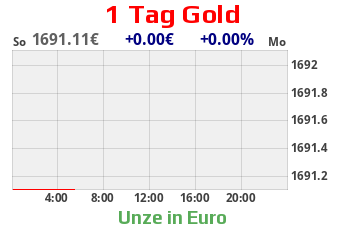Goldchart 1 Tag EUR