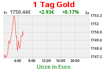 Goldcharts
