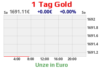 1 Tages Gold-Chart in EURO