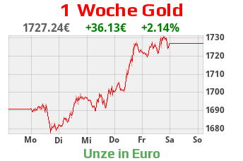 1 Woche Gold-Chart in EURO