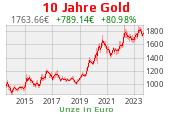 Goldgrafik 10 Jahre Euro