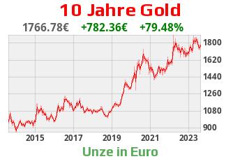 Goldchart 10 Jahre EUR