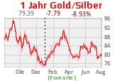 Gold-Silber-Ratio 1 Jahr