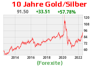 Gold/Silber Ratio 10 Jahre