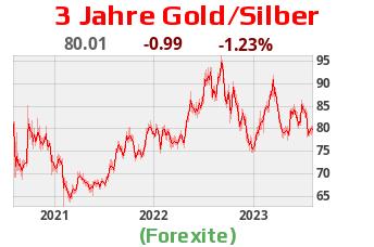 Gold Silber Verhältnis