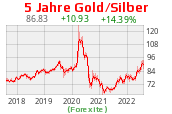 Gold Silber Ratio 5 Jahre