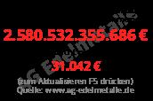 Staatsverschuldung Deutschland pro Kopf