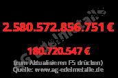 Staatsverschuldung Deutschland pro Tag