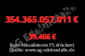 Staatsverschuldung Österreich pro Kopf