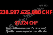 Staatsverschuldung Schweiz pro Kopf