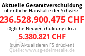 Staatsschulden Schweiz