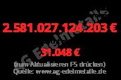 http://www.ag-edelmetalle.de/charts/schuldenuhr/