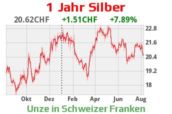 Silber 1 Jahr CHF
