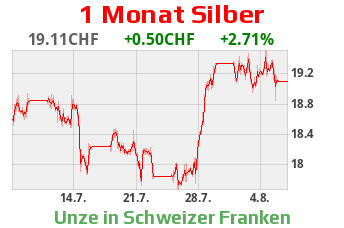 Silber CHF
