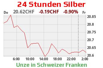 Silberkurs CHF