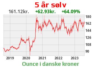Silber DKK
