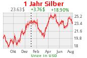 Silberchart 1 Jahr USD