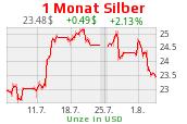 Silberchart 1 Monat USD