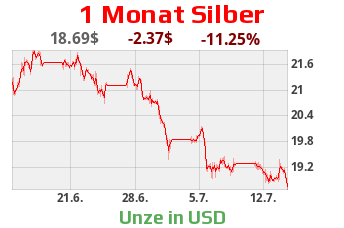 Silberpreis in US-Dollar - Monatschart