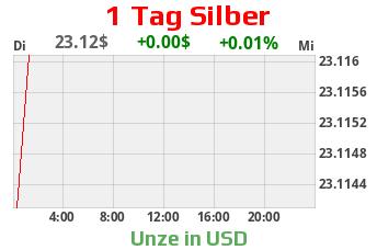 Silberchart 1 Tag USD
