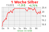 Charts Silber