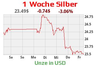 Silber Chart