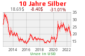 Silber 10 Jahre in USD