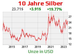 Aktueller Silberchart Silberpreis Silberkurs 10 Jahre US-Dollar