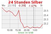 Silberchart 24 Uhr USD