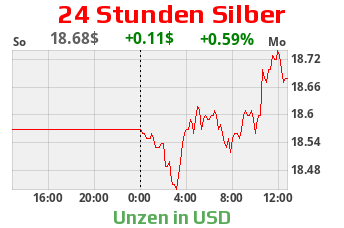 Silberpreis in US-Dollar - 24 h Chart